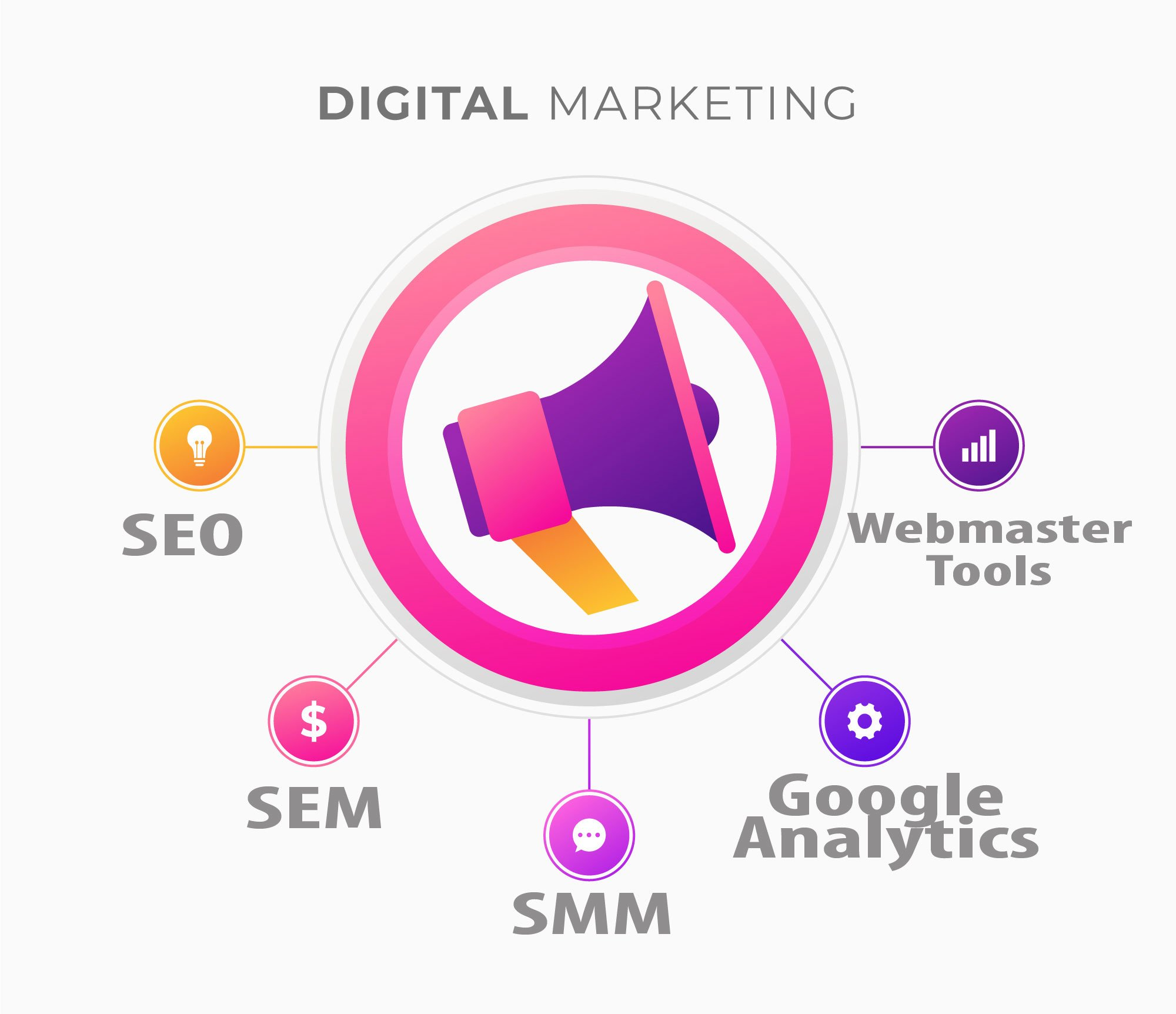Why Digital Marketing is Important to Grow E-Businesses ?