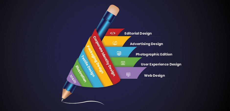 Top 7 Essential Graphic Design Software for the Beginners
